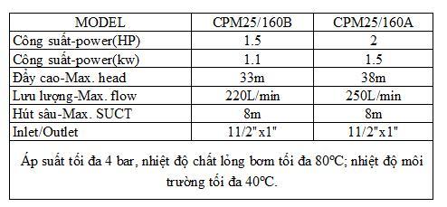 Bảng thông số kỹ thuật của máy bơm nước Liup Pro CPM 25-160