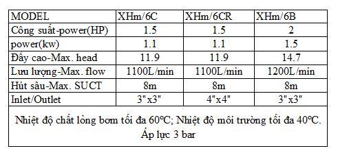 Bảng thông số kỹ thuật của máy bơm nước Liup Pro XHM
