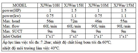Bảng thông số kỹ thuật của  máy bơm nước Liup Pro XJWm-10H