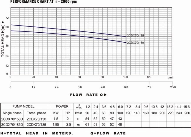 Bảng thông số và biểu đồ lưu lượng cột áp của máy bơm nước LuckyPro 2CDX