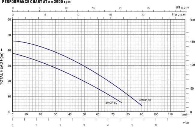 Biểu đồ lưu lượng cột áp của máy bơm nước Luckypro 3MCP 80