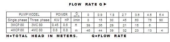 Bảng thông số kỹ thuật của máy bơm nước Luckypro 3MCP 80