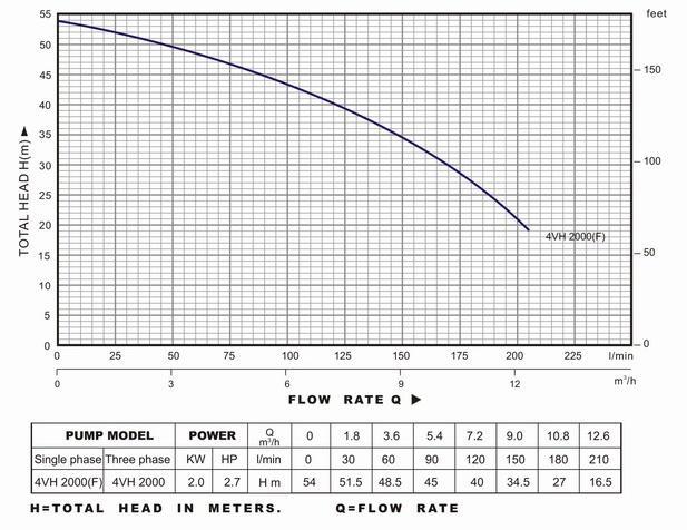 Biểu đồ lưu lượng cột áp và thông số hoạt động của máy bơm nước LuckyPro 4VH2000