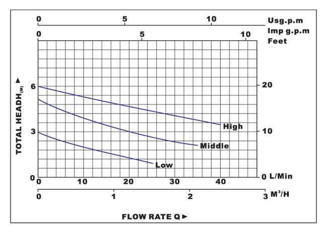 Biểu đồ lưu lượng cột áp của máy bơm nước LuckyPro Bp15-6