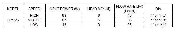 Bảng thông số kỹ thuật của máy bơm nước LuckyPro Bp15-6