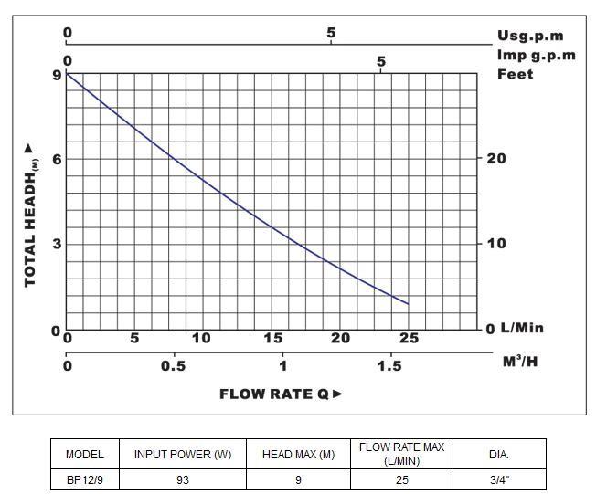 Biểu đồ lưu lượng cột áp và thông số hoạt động của máy bơm nước LuckyPro BP12-9