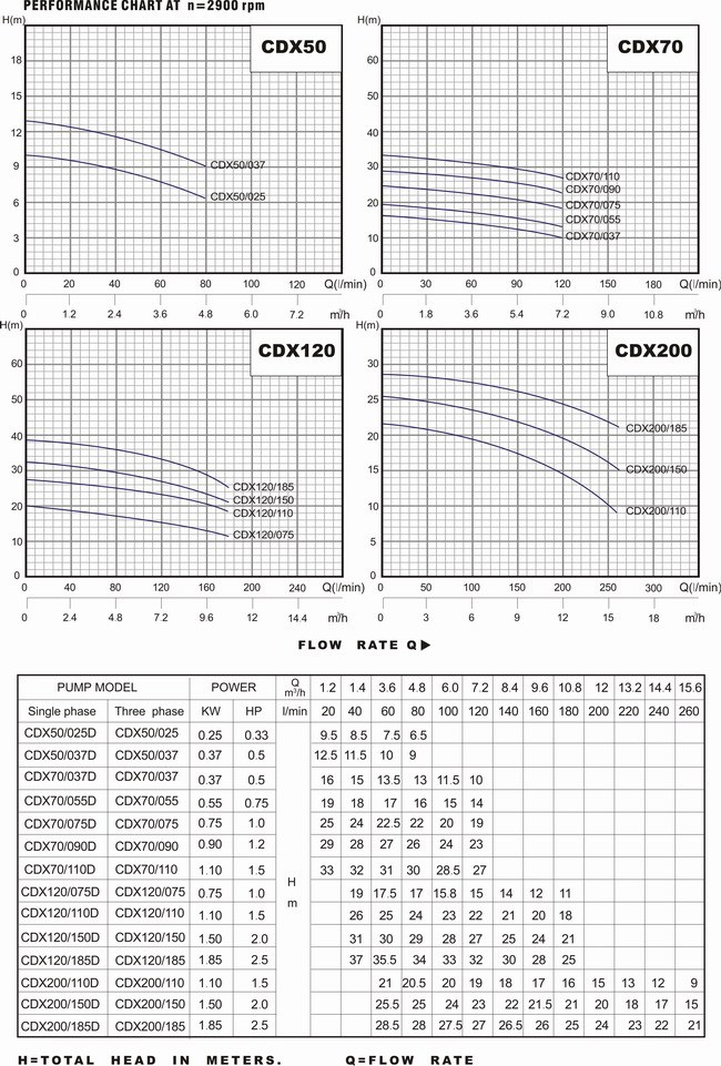 Bảng thông số kỹ thuật và biểu đồ lưu lượng cột áp của máy bơm nước LuckyPro CDX