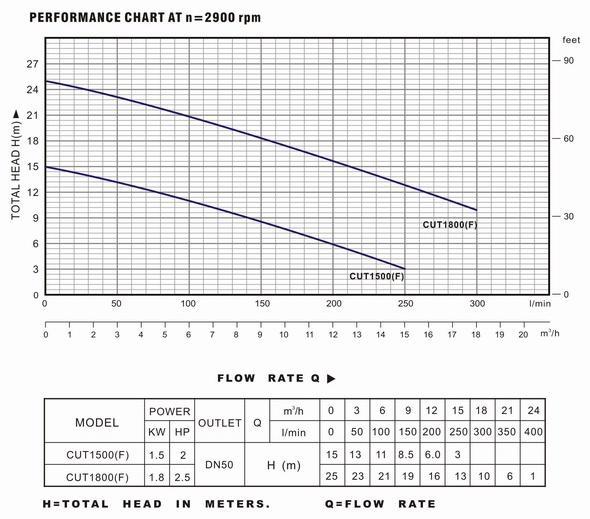 Bảng thông số và biểu đồ hoạt động của máy bơm nước LuckyPro CUT