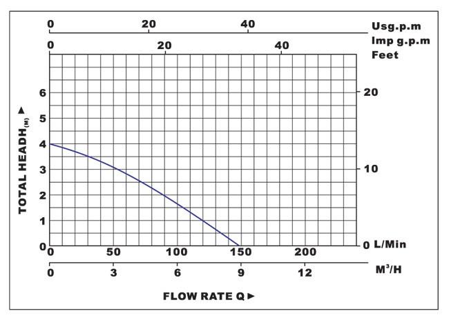 Biểu đồ lưu lượng cột áp của máy bơm nước LuckyPro CXZN