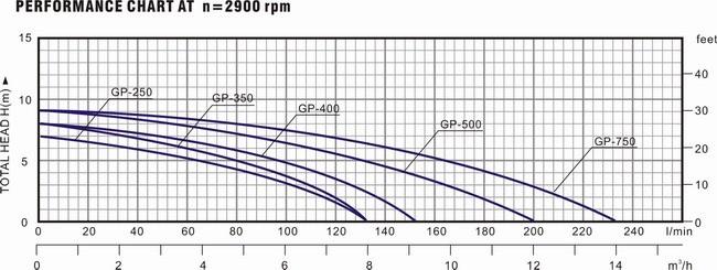 Biểu đồ lưu lượng cột áp của máy bơm nước LuckyPro GP250