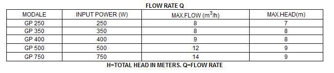 Bảng thông số kỹ thuật của máy bơm nước LuckyPro GP250