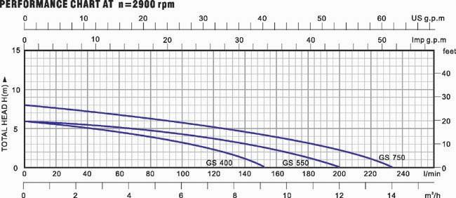 Biểu đồ lưu lượng cột áp của máy bơm nước LuckyPro GS