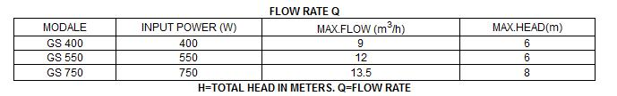 Bảng thông số kỹ thuật của máy bơm nước LuckyPro GS