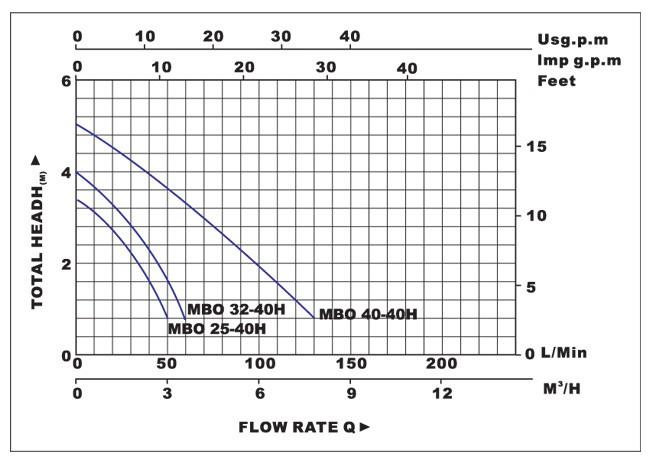 Biểu đồ lưu lượng cột áp của máy bơm nước LuckyPro MBO25-32-40-40H
