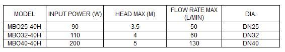 Bảng thông số kỹ thuật của máy bơm nước LuckyPro MBO25-32-40-40H