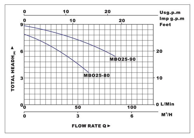 Biểu đồ lưu lượng cột áp của máy bơm nước LuckyPro MBO25