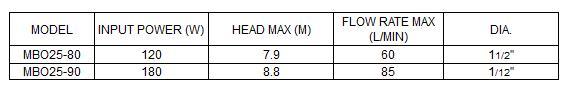 Bảng thông số kỹ thuật của máy bơm nước LuckyPro MBO25