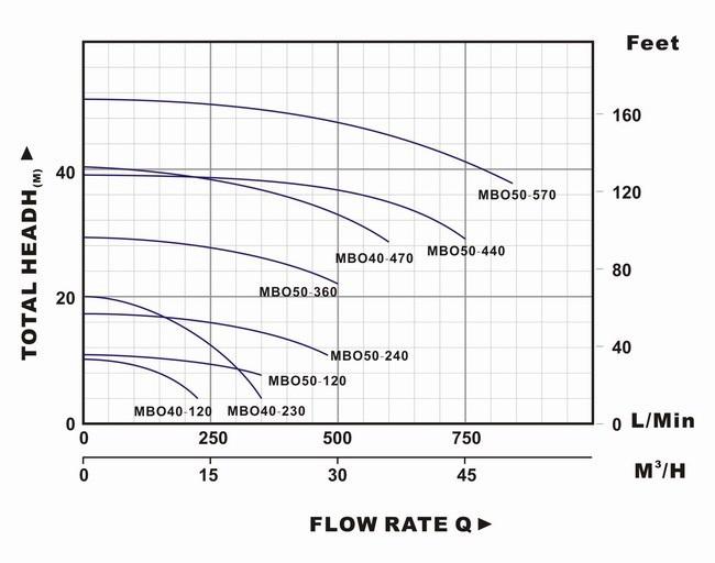 Biểu đồ lưu lượng cột áp của máy bơm nước LuckyPro MBO40