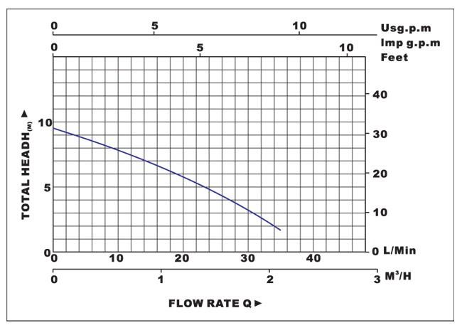Biểu đồ lưu lượng cột áp của máy bơm nước LuckyPro MBO70-15