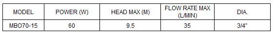 Bảng thông số hoạt động của máy bơm nước LuckyPro MBO70-15