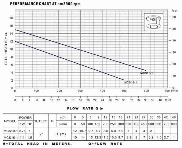 Biểu đồ lưu lượng cột áp và thông số hoạt động của máy bơm nước LuckyPro MCS