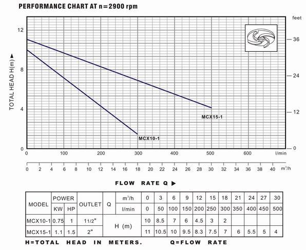 Biểu đồ lưu lượng và thông số hoạt động của máy bơm nước LuckyPro MCX