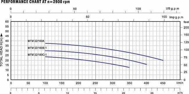 Biểu đồ lưu lượng cột áp của máy bơm nước LuckyPro MFM 32-160B-1