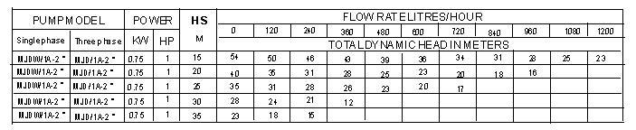 Bảng thông số kỹ thuật của máy bơm nước LuckyPro MJDW 1A