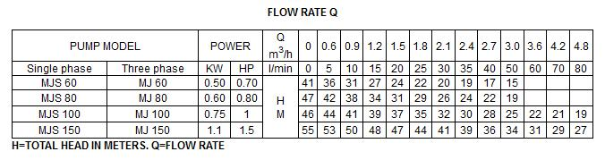Bảng thông số kỹ thuật của máy bơm nước LuckyPro MJS100