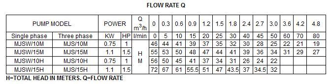 Bảng thông số kỹ thuật của máy bơm nước LuckyPro MJSW-10M