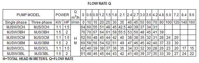 Bảng thông số kỹ thuật của máy bơm nước LuckyPro MJSW-3BH