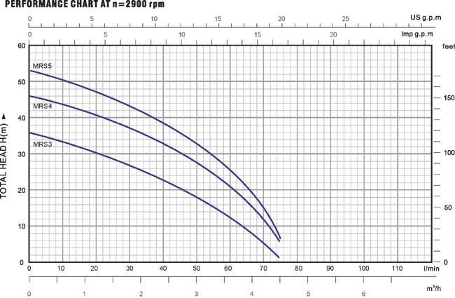 Biểu đồ lưu lượng cột áp của máy bơm nước Luckypro MRS3