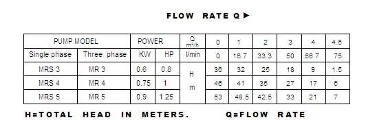 Bảng thông số ky thuật của máy bơm nước Luckypro MRS3
