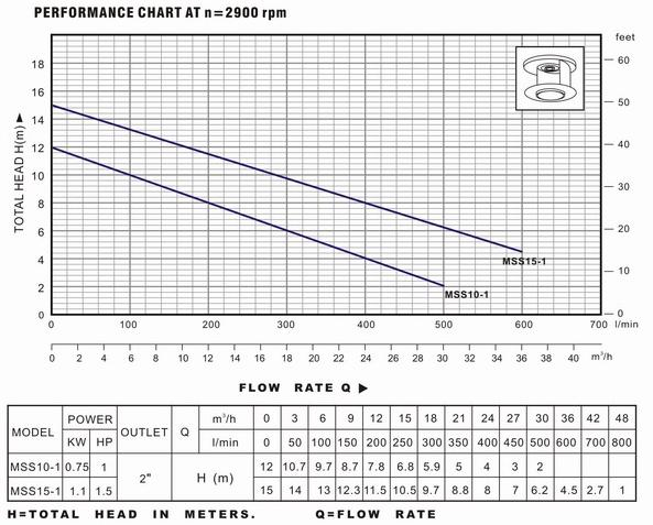 Biểu đồ lưu lượng và bảng thông số hoạt động của máy bơm nước LuckyPro MSS