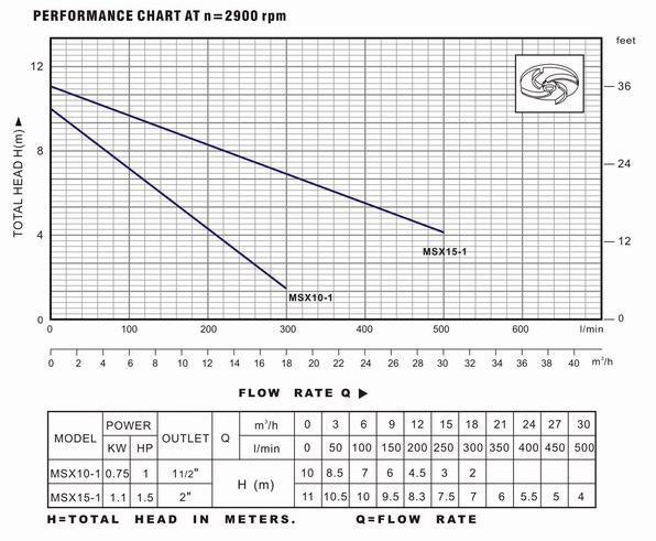 Biểu đồ lưu lượng và thông số hoạt động của máy bơm nước LuckyPro MSX