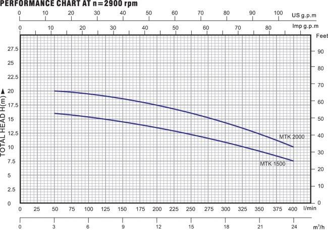 Biểu đồ lưu lượng của máy bơm nước LuckyPro MTK 1500