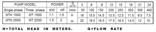 Bảng thông số kỹ thuật của máy bơm nước LuckyPro MTK 1500