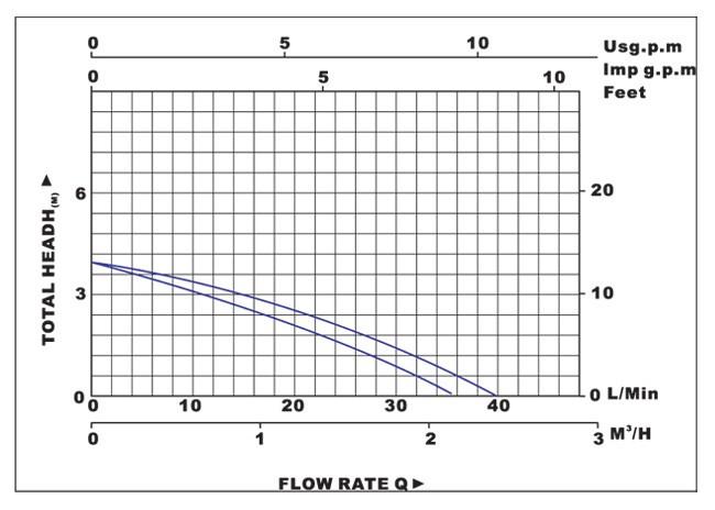 Biểu đồ lưu lượng cột áp của máy bơm nước LuckyPro NXL