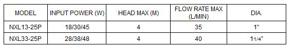 Bảng thông số kỹ thuật của máy bơm nước LuckyPro NXL