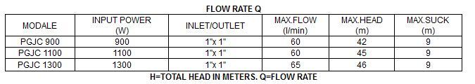 Bảng thông số kỹ thuật của máy bơm nước LuckyPro PGJC 1100