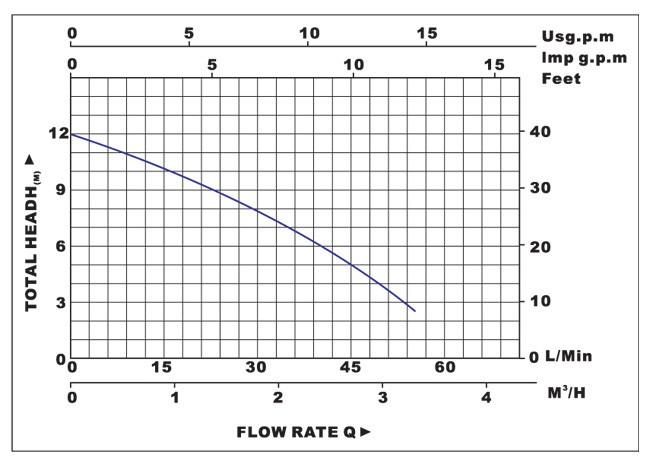 Biểu đồ lưu lượng cột áp của máy bơm nước LuckyPro PL1-25-10