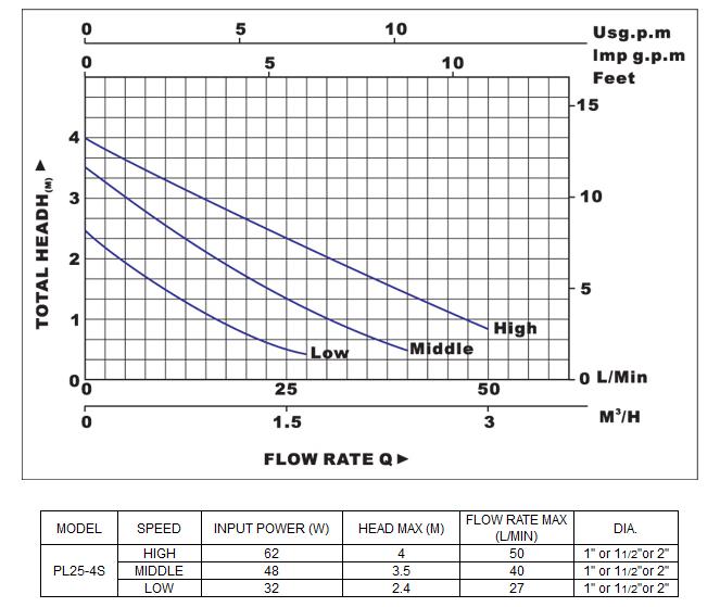 Biểu đồ lưu lượng cột áp và bảng thông số của  máy bơm nước LuckyPro PL25-4S