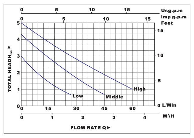 Biểu đồ lưu lượng cột áp của máy bơm nước LuckyPro PL25-5S