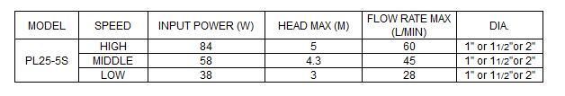 Bảng thông số kỹ thuật của máy bơm nước LuckyPro PL25-5S