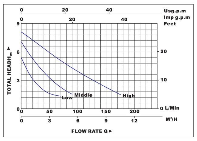 Biểu đồ lưu lượng cột áp của máy bơm nước LuckyPro PL25-8S