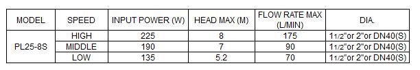 Bảng thông số kỹ thuật của máy bơm nước LuckyPro PL25-8S