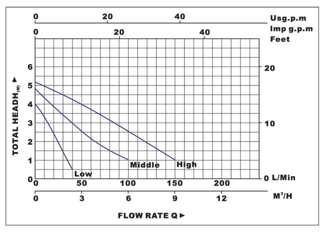 Biểu đồ lưu lượng cột áp của máy bơm nước LuckyPro PL40-5S