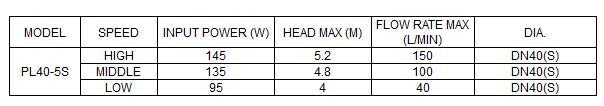 Bảng thông số kỹ thuật của máy bơm nước LuckyPro PL40-5S