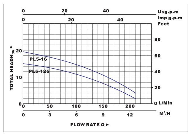 Biểu đồ lưu lượng cột áp của  máy bơm nước LuckyPro PL5-12