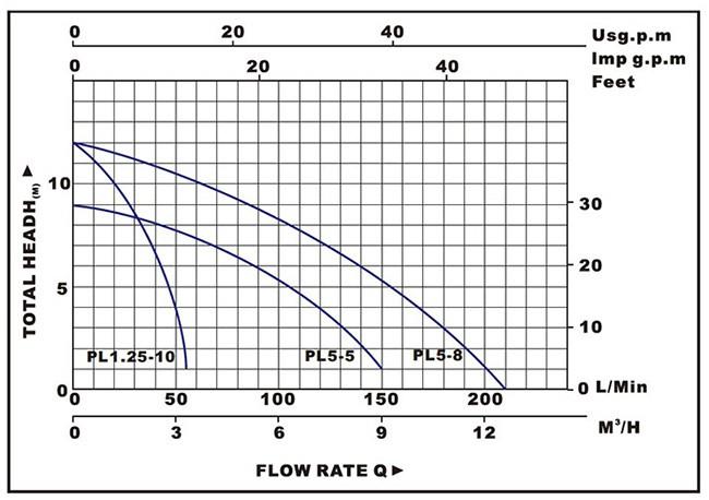 Biểu đồ lưu lượng cột áp của máy bơm nước LuckyPro PL5-5